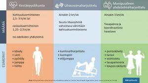 Iäkkäille suositellaan aiempaa monipuolisemmin liikuntaa