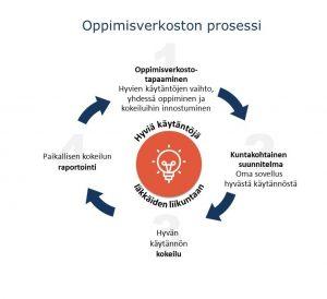 Oppimisverkoston prosessi. 1. Oppimisverkostotapaaminen. Hyvien käytäntöjen vaihto, yhdessä oppiminen ja kokeiluihin innostuminen. 2. Kuntakohtainen suunnitelma. Oma sovellus hyvästä käytännöstä. 3. Hyvän käytännön kokeilu. 4. Paikallisen kokeilun raportointi.